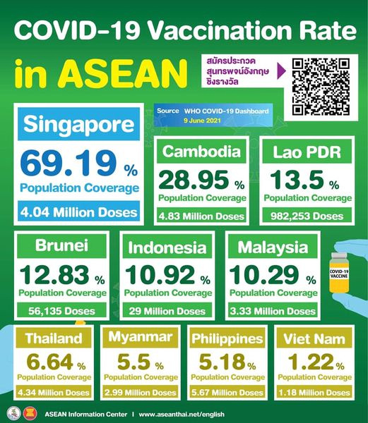 COVID-19 vaccination rate in ASEAN - June 2021