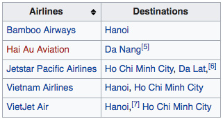 Hue - Phu Bai International Airport Aug 2019 destinations
