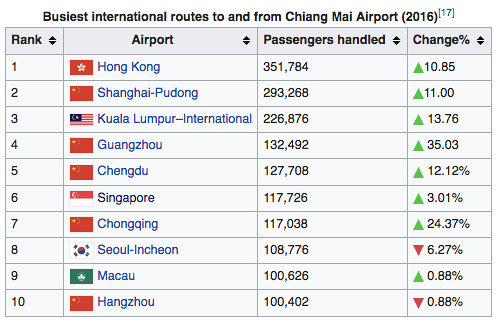 Busiest international routes to and from Chiang Mai Airport (2016)