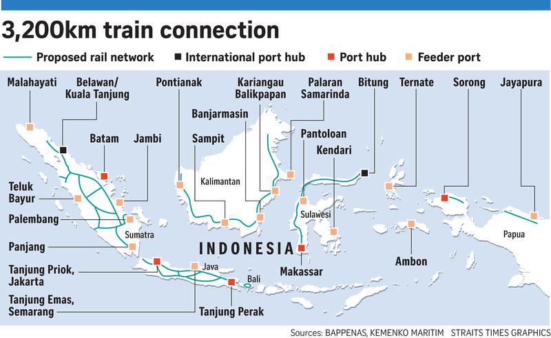 3200KM train connection