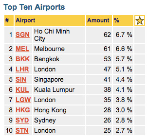 My top airports
