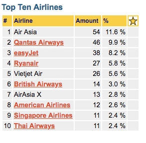 My top airlines