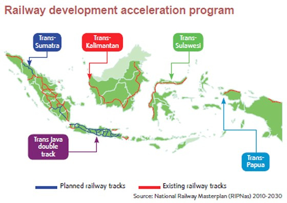 Indonesia railway development plan