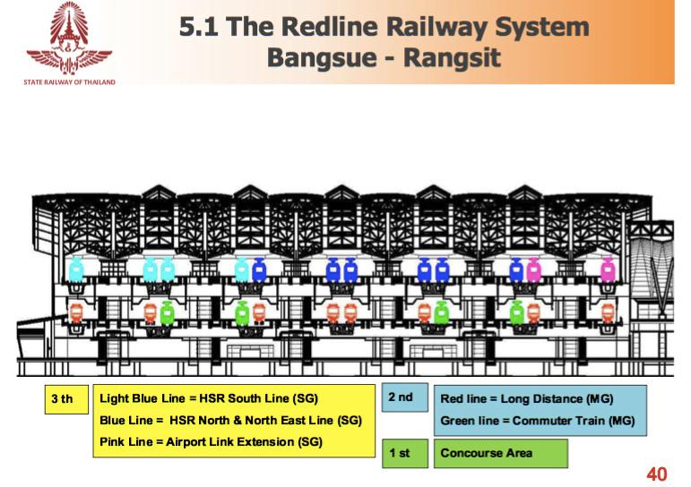 Bangsue Grand Station Platforms